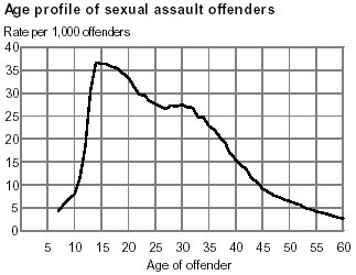 Age profile of people committing certain sex crimes, US National Center for Juvenile Justice